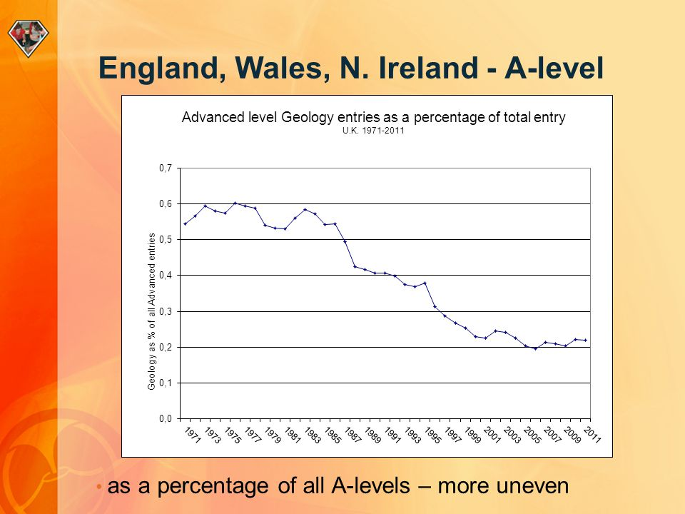 as a percentage of all A-levels – more uneven England, Wales, N. Ireland - A-level
