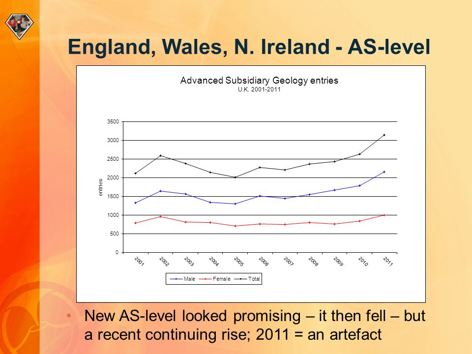 New AS-level looked promising – it then fell – but a recent continuing rise; 2011 = an artefact England, Wales, N.