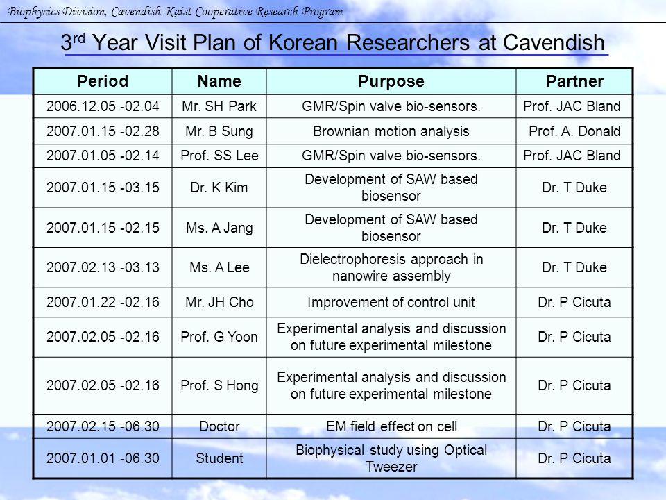 3 rd Year Visit Plan of Korean Researchers at Cavendish Biophysics Division, Cavendish-Kaist Cooperative Research Program PeriodNamePurposePartner 2006.12.05 -02.04Mr.
