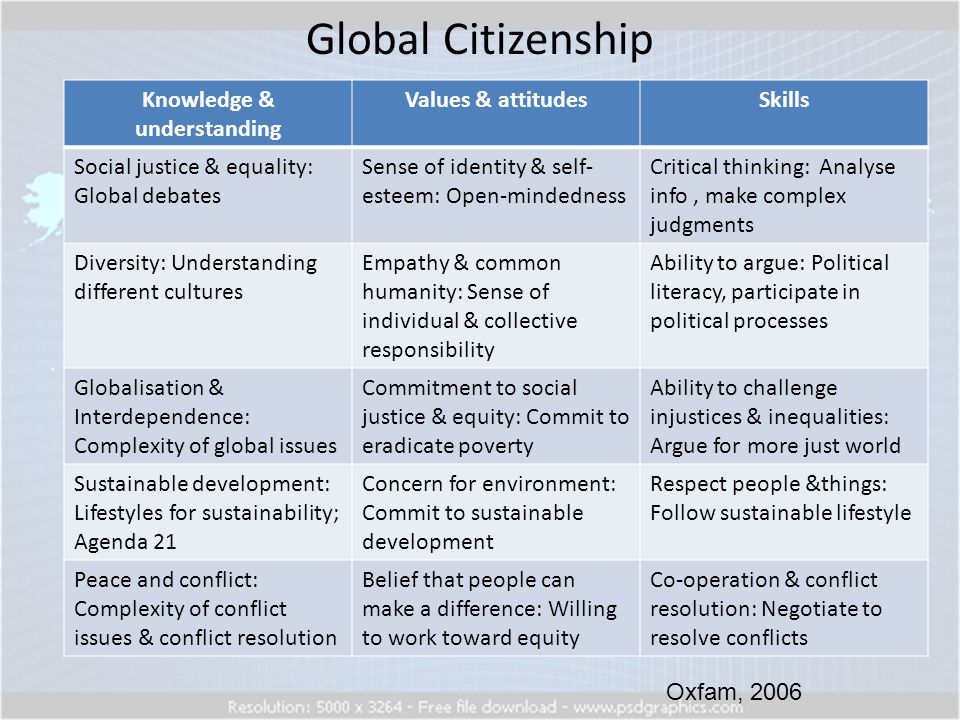 Global Citizenship Knowledge & understanding Values & attitudesSkills Social justice & equality: Global debates Sense of identity & self- esteem: Open-mindedness Critical thinking: Analyse info, make complex judgments Diversity: Understanding different cultures Empathy & common humanity: Sense of individual & collective responsibility Ability to argue: Political literacy, participate in political processes Globalisation & Interdependence: Complexity of global issues Commitment to social justice & equity: Commit to eradicate poverty Ability to challenge injustices & inequalities: Argue for more just world Sustainable development: Lifestyles for sustainability; Agenda 21 Concern for environment: Commit to sustainable development Respect people &things: Follow sustainable lifestyle Peace and conflict: Complexity of conflict issues & conflict resolution Belief that people can make a difference: Willing to work toward equity Co-operation & conflict resolution: Negotiate to resolve conflicts Oxfam, 2006