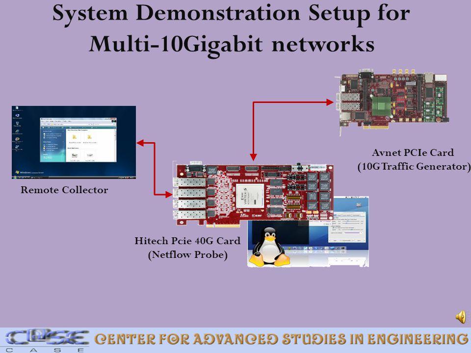 System Demonstration Setup for Multi-10Gigabit networks Remote Collector Hitech Pcie 40G Card (Netflow Probe) Avnet PCIe Card (10G Traffic Generator)