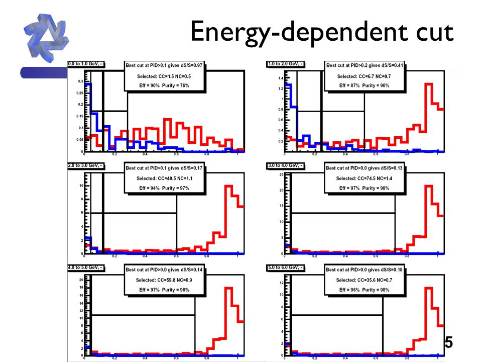 5 Energy-dependent cut