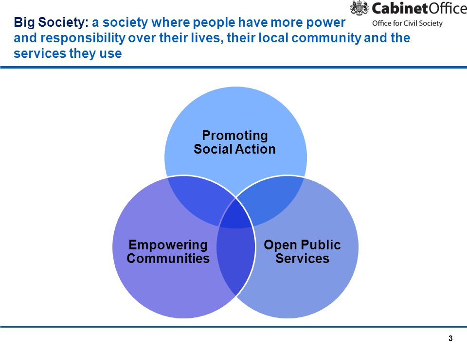 3 Big Society: a society where people have more power and responsibility over their lives, their local community and the services they use Promoting Social Action Open Public Services Empowering Communities