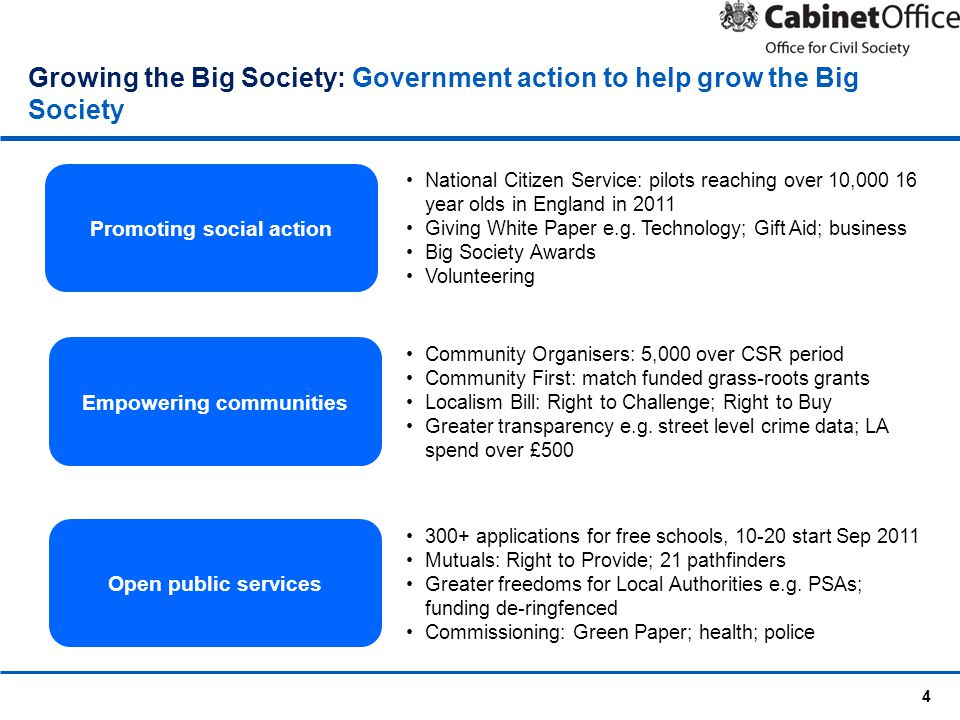 4 Growing the Big Society: Government action to help grow the Big Society Promoting social action Empowering communities Open public services National Citizen Service: pilots reaching over 10,000 16 year olds in England in 2011 Giving White Paper e.g.