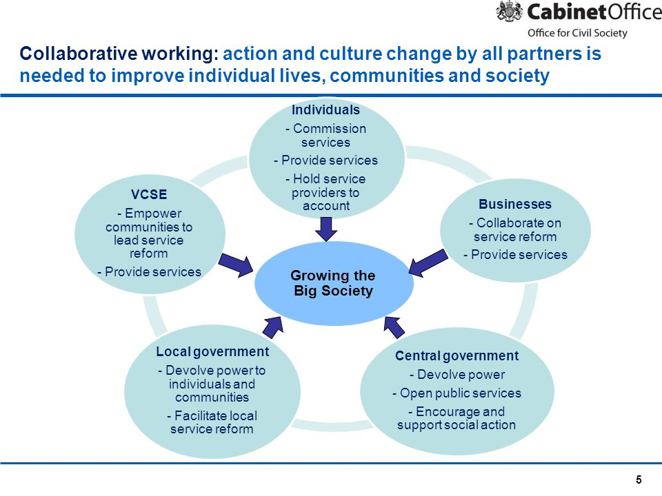 5 Collaborative working: action and culture change by all partners is needed to improve individual lives, communities and society Growing the Big Soci