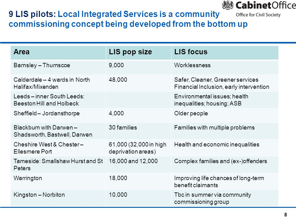 8 9 LIS pilots: Local Integrated Services is a community commissioning concept being developed from the bottom up AreaLIS pop sizeLIS focus Barnsley –