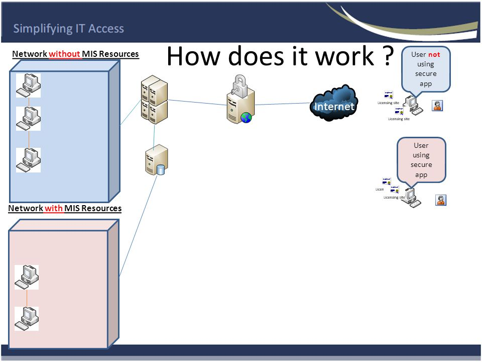 How does it work ? Internet Network without MIS Resources User not using secure app User using secure app Network with MIS Resources