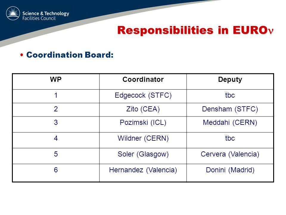 Responsibilities in EURO Responsibilities in EURO Coordination Board: WPCoordinatorDeputy 1Edgecock (STFC)tbc 2Zito (CEA)Densham (STFC) 3Pozimski (ICL