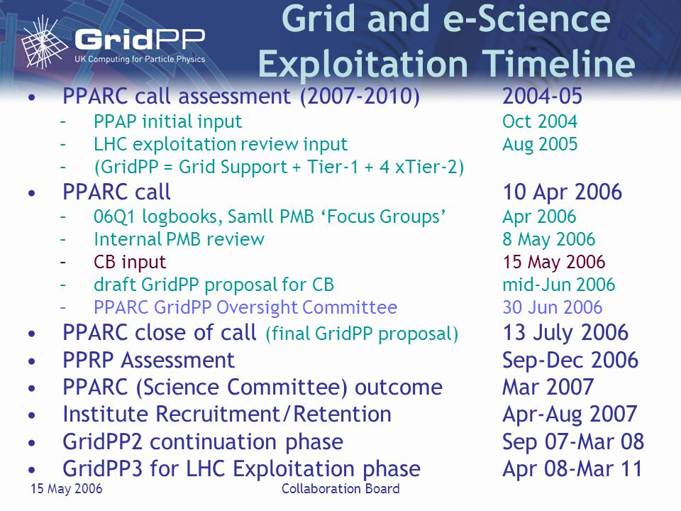 15 May 2006Collaboration Board 1.PPARC call Closing Date: 13 July 2006 1.