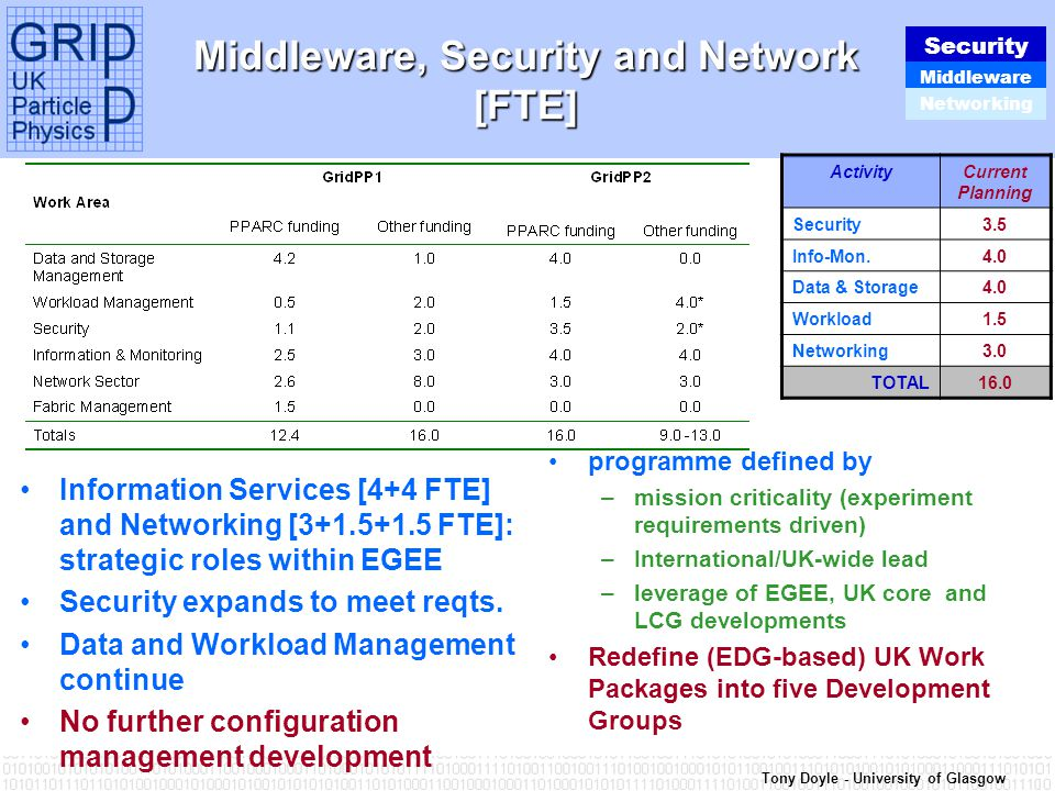 Tony Doyle - University of Glasgow Middleware, Security and Network [FTE] Information Services [4+4 FTE] and Networking [3+1.5+1.5 FTE]: strategic roles within EGEE Security expands to meet reqts.