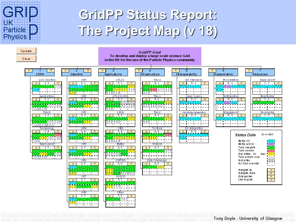Tony Doyle - University of Glasgow GridPP Status Report: The Project Map (v 18)