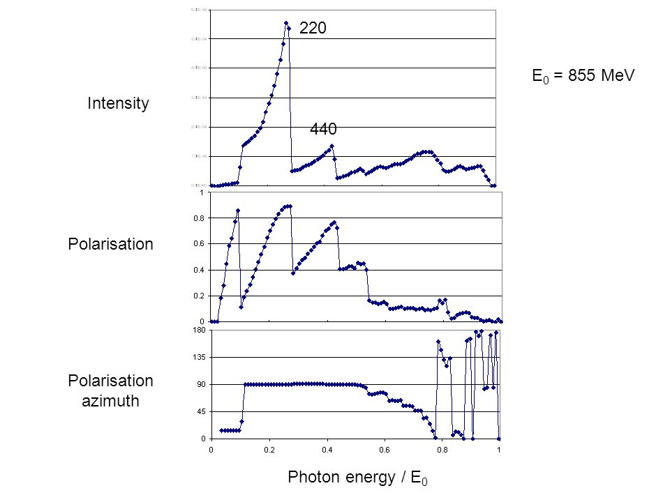 Intensity Polarisation azimuth Photon energy / E 0 E 0 = 855 MeV