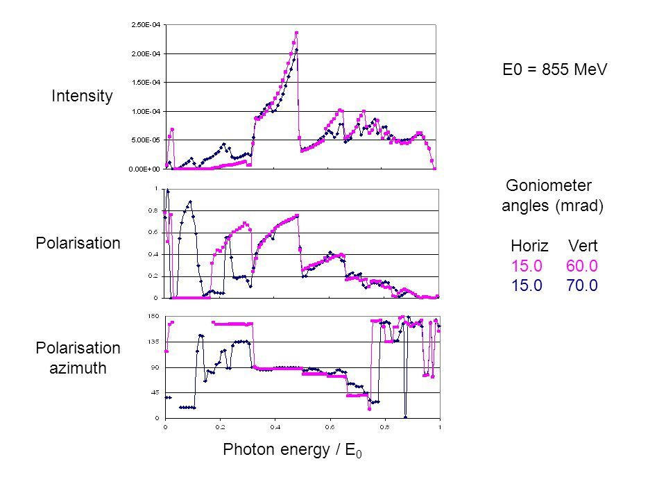 Intensity Polarisation azimuth Photon energy / E 0 Goniometer angles (mrad)‏ Horiz Vert 15.0 60.0 15.0 70.0 E0 = 855 MeV