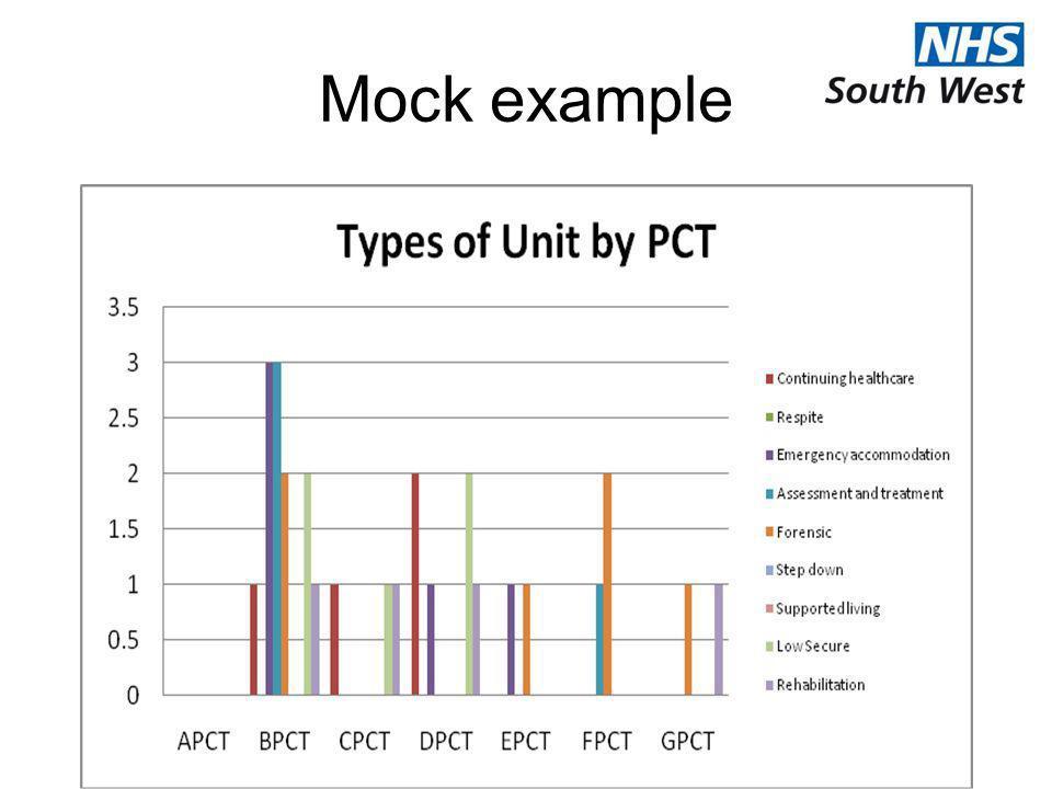Mock example