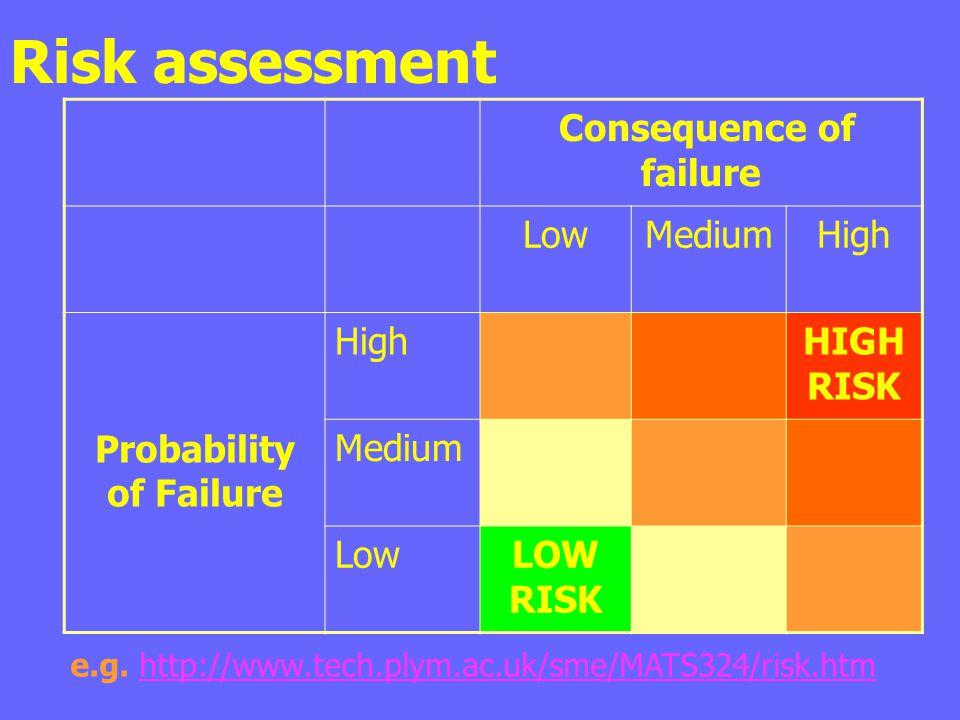Risk assessment Consequence of failure LowMediumHigh Probability of Failure HighHIGH RISK Medium LowLOW RISK e.g. http://www.tech.plym.ac.uk/sme/MATS3