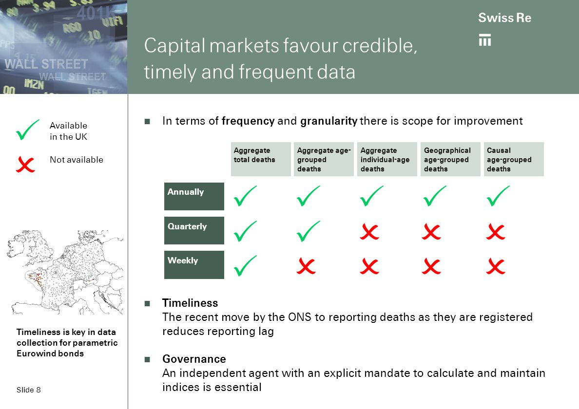 Slide 8 Capital markets favour credible, timely and frequent data In terms of frequency and granularity there is scope for improvement Timeliness The recent move by the ONS to reporting deaths as they are registered reduces reporting lag Governance An independent agent with an explicit mandate to calculate and maintain indices is essential Annually Quarterly Weekly Aggregate total deaths Aggregate age- grouped deaths Aggregate individual-age deaths Geographical age-grouped deaths Causal age-grouped deaths Timeliness is key in data collection for parametric Eurowind bonds Available in the UK Not available
