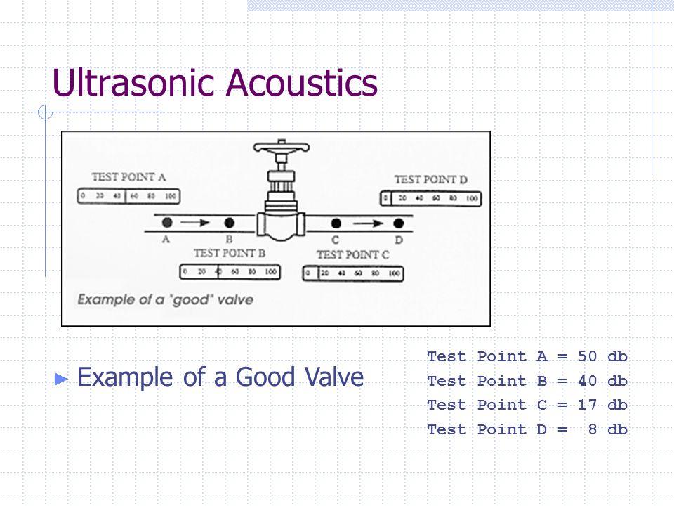 Ultrasonic Acoustics Test Point A = 50 db Test Point B = 40 db Test Point C = 17 db Test Point D = 8 db ► Example of a Good Valve