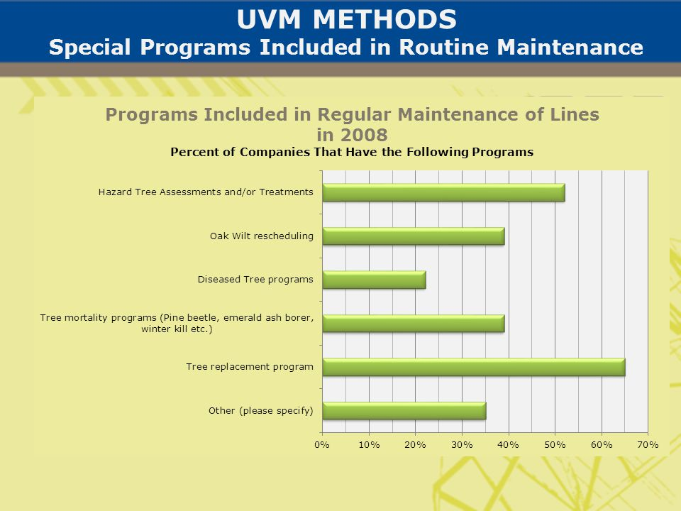 UVM METHODS Special Programs Included in Routine Maintenance