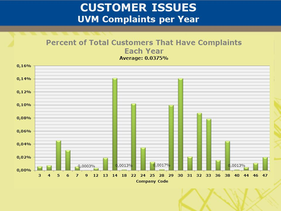 CUSTOMER ISSUES UVM Complaints per Year