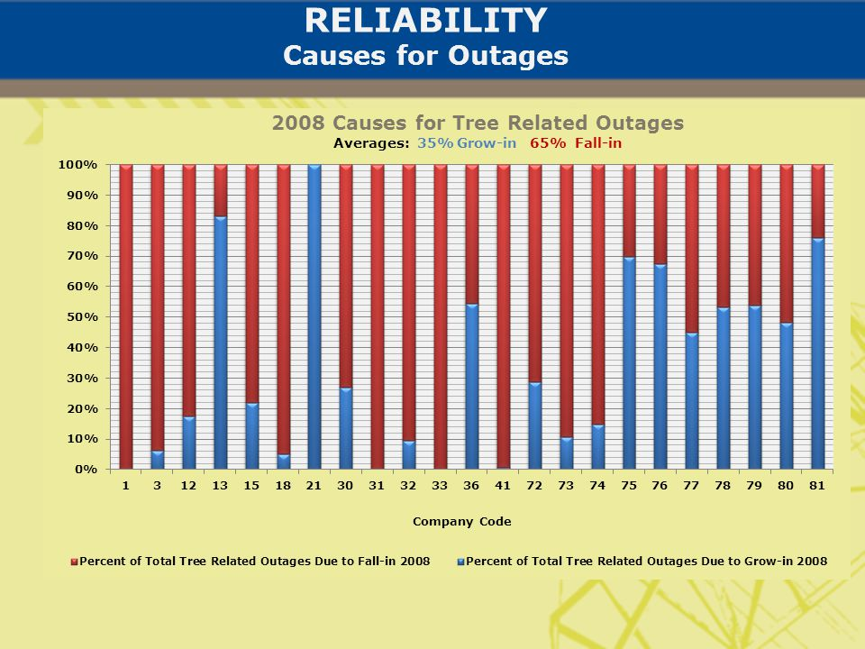 RELIABILITY Causes for Outages