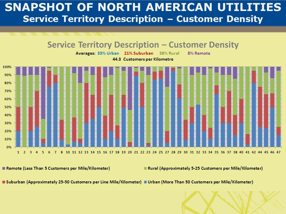SNAPSHOT OF NORTH AMERICAN UTILITIES Service Territory Description – Customer Density