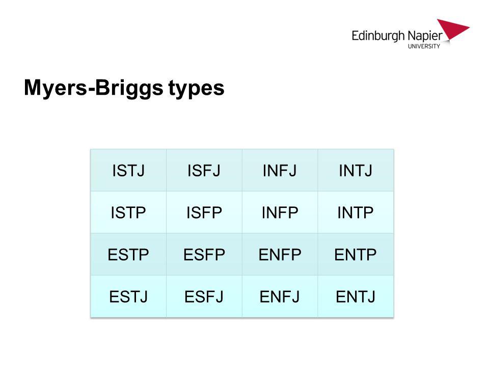 Myers-Briggs types