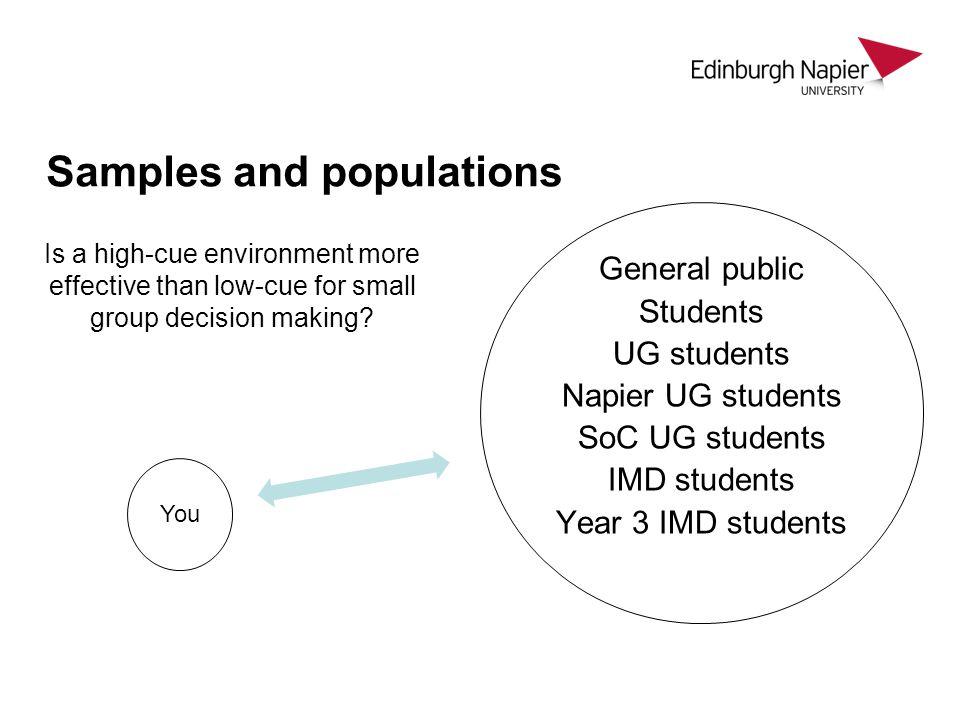 Samples and populations General public Students UG students Napier UG students SoC UG students IMD students Year 3 IMD students You Is a high-cue environment more effective than low-cue for small group decision making