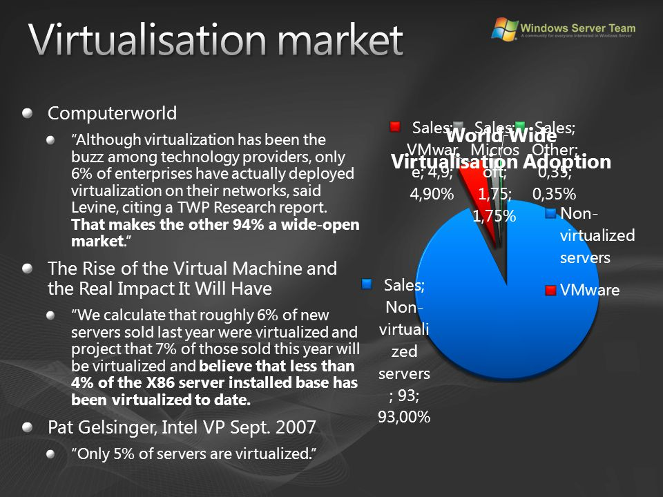 "Computerworld ""Although virtualization has been the buzz among technology providers, only 6% of enterprises have actually deployed virtualization on t"
