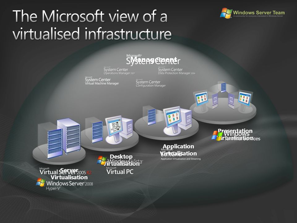 Management ServerVirtualisation DesktopVirtualisation ApplicationVirtualisation PresentationVirtualisation