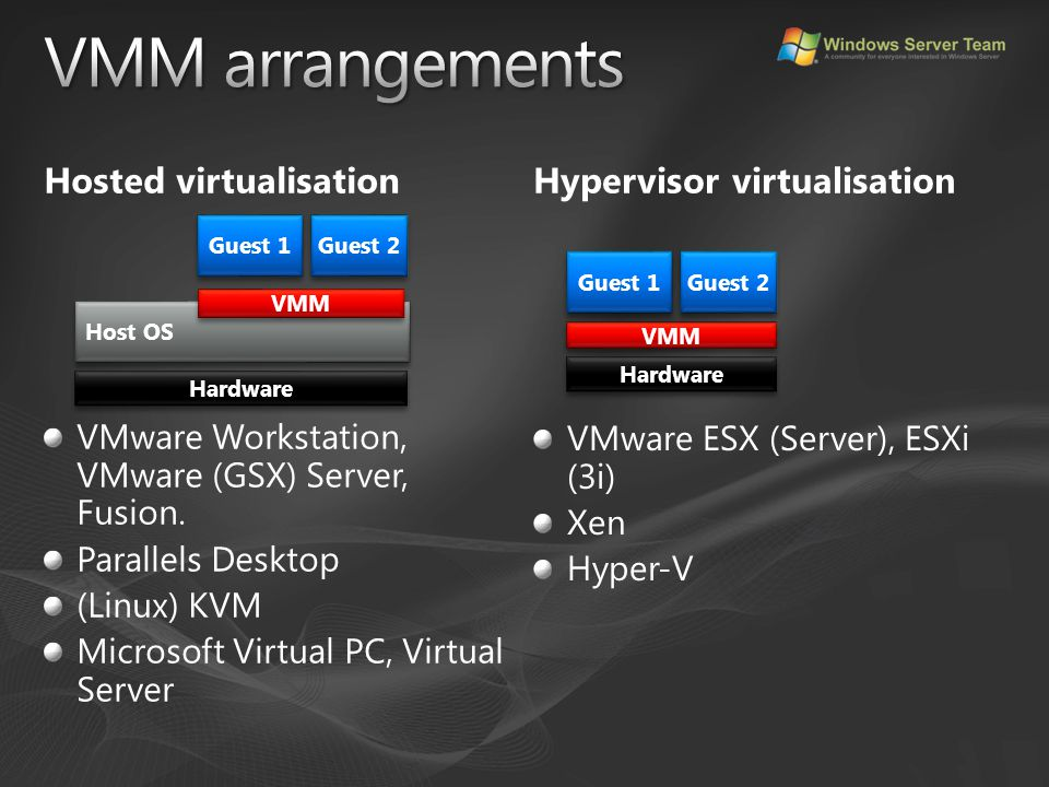 Hosted virtualisation VMware Workstation, VMware (GSX) Server, Fusion. Parallels Desktop (Linux) KVM Microsoft Virtual PC, Virtual Server Hypervisor v