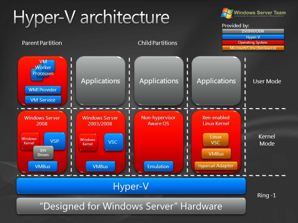 "Windows Server 2008 VSP Windows Kernel Applications Non-hypervisor Aware OS Windows Server 2003/2008 Windows Kernel VSC VMBus Emulation ""Designed for"