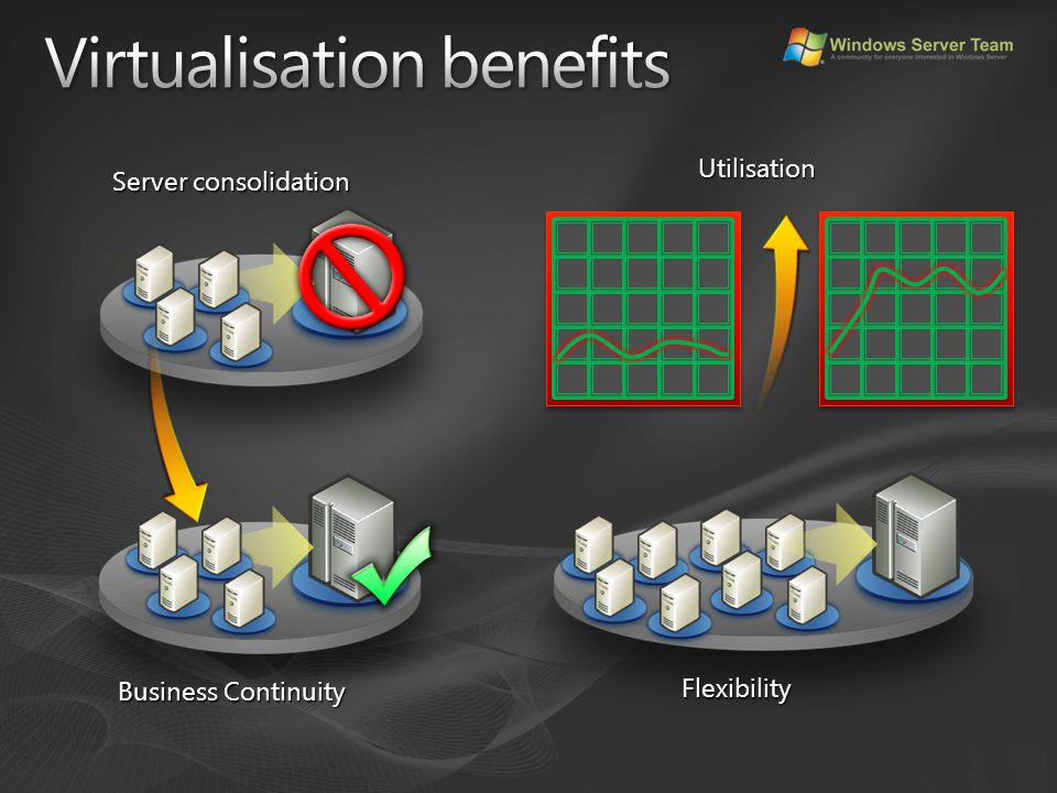 Computerworld Although virtualization has been the buzz among technology providers, only 6% of enterprises have actually deployed virtualization on their networks, said Levine, citing a TWP Research report.