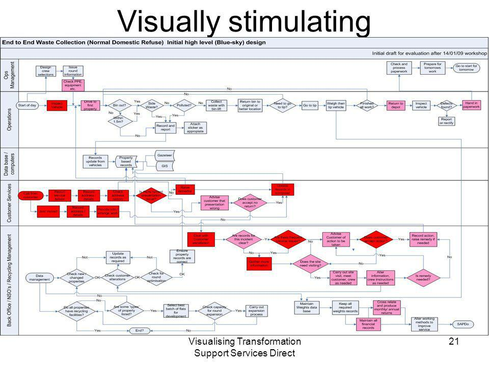 Visualising Transformation Support Services Direct Visually stimulating 21