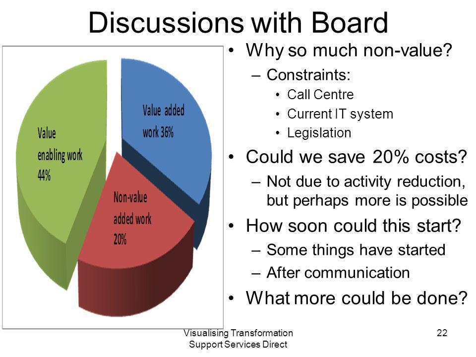 Visualising Transformation Support Services Direct Discussions with Board Why so much non-value.