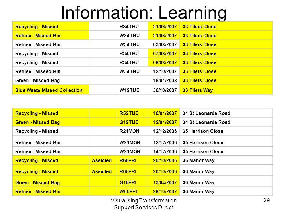 Visualising Transformation Support Services Direct Information: Learning Recycling - Missed R34THU21/06/ Tilers Close Refuse - Missed Bin W34THU21/06/ Tilers Close Refuse - Missed Bin W34THU03/08/ Tilers Close Recycling - Missed R34THU07/08/ Tilers Close Recycling - Missed R34THU09/08/ Tilers Close Refuse - Missed Bin W34THU12/10/ Tilers Close Green - Missed Bag 18/01/ Tilers Close Side Waste Missed Collection W12TUE30/10/ Tilers Way Recycling - Missed R52TUE10/01/ St Leonards Road Green - Missed Bag G12TUE12/01/ St Leonards Road Recycling - Missed R21MON12/12/ Harrison Close Refuse - Missed Bin W21MON12/12/ Harrison Close Refuse - Missed Bin W21MON14/12/ Harrison Close Recycling - MissedAssistedR65FRI20/10/ Manor Way Recycling - MissedAssistedR65FRI20/10/ Manor Way Green - Missed Bag G15FRI13/04/ Manor Way Refuse - Missed Bin W65FRI29/10/ Manor Way 29