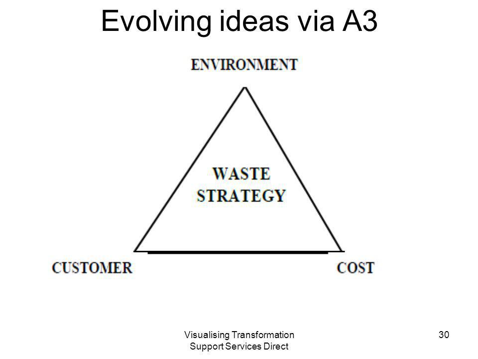 Visualising Transformation Support Services Direct Evolving ideas via A3 30