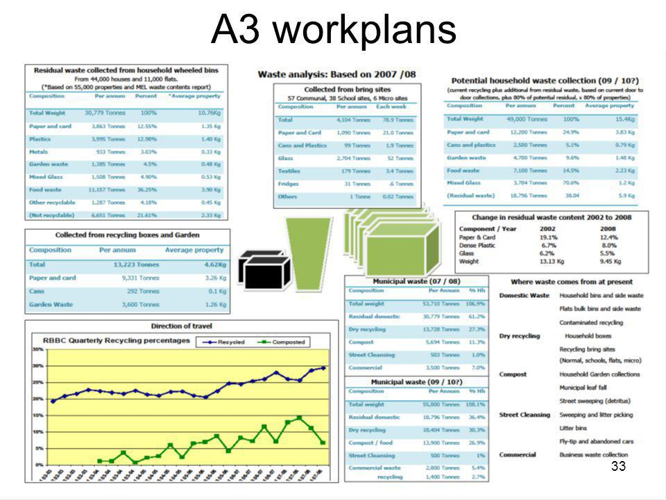 Visualising Transformation Support Services Direct A3 workplans 33