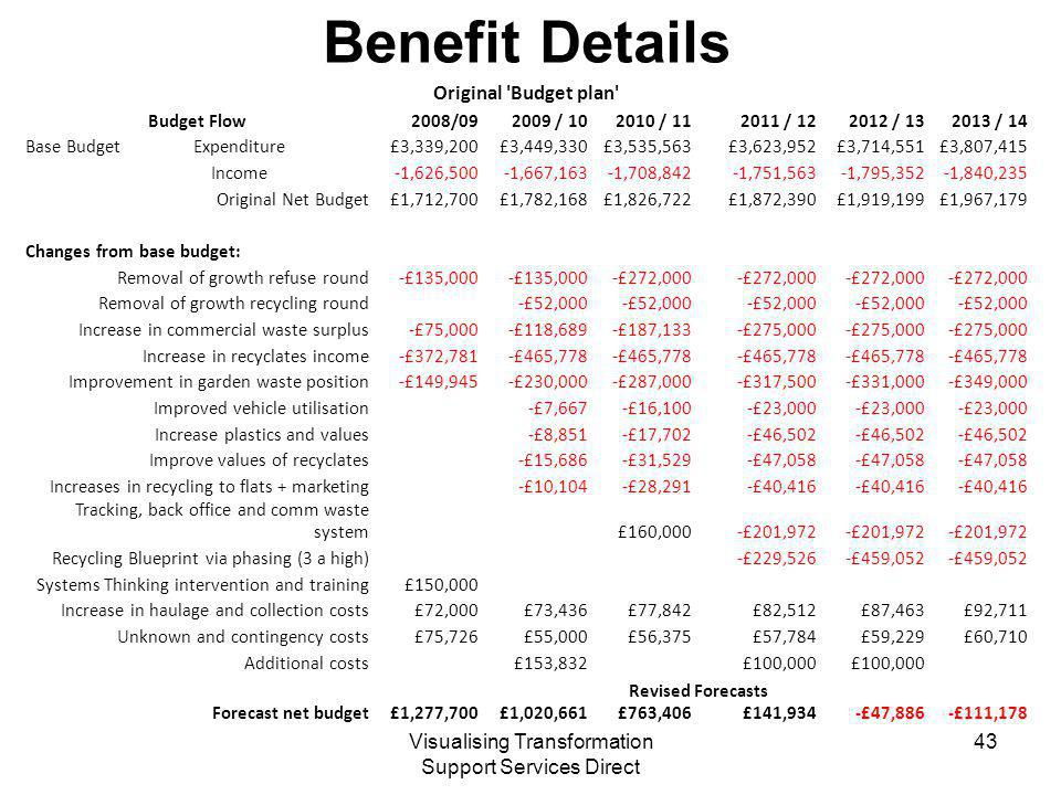 Visualising Transformation Support Services Direct Benefit Details Original Budget plan Budget Flow2008/ / / / / / 14 Base Budget Expenditure£3,339,200£3,449,330£3,535,563£3,623,952£3,714,551£3,807,415 Income-1,626,500-1,667,163-1,708,842-1,751,563-1,795,352-1,840,235 Original Net Budget£1,712,700£1,782,168£1,826,722£1,872,390£1,919,199£1,967,179 Changes from base budget: Removal of growth refuse round-£135,000 -£272,000 Removal of growth recycling round-£52,000 Increase in commercial waste surplus-£75,000-£118,689-£187,133-£275,000 Increase in recyclates income-£372,781-£465,778 Improvement in garden waste position-£149,945-£230,000-£287,000-£317,500-£331,000-£349,000 Improved vehicle utilisation-£7,667-£16,100-£23,000 Increase plastics and values-£8,851-£17,702-£46,502 Improve values of recyclates-£15,686-£31,529-£47,058 Increases in recycling to flats + marketing-£10,104-£28,291-£40,416 Tracking, back office and comm waste system£160,000-£201,972 Recycling Blueprint via phasing (3 a high)-£229,526-£459,052 Systems Thinking intervention and training£150,000 Increase in haulage and collection costs£72,000£73,436£77,842£82,512£87,463£92,711 Unknown and contingency costs£75,726£55,000£56,375£57,784£59,229£60,710 Additional costs£153,832£100,000 Revised Forecasts Forecast net budget£1,277,700£1,020,661£763,406£141,934-£47,886-£111,178 43