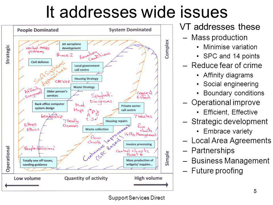 Visualising Transformation Support Services Direct It addresses wide issues VT addresses these –Mass production Minimise variation SPC and 14 points –Reduce fear of crime Affinity diagrams Social engineering Boundary conditions –Operational improve Efficient, Effective –Strategic development Embrace variety –Local Area Agreements –Partnerships –Business Management –Future proofing 5
