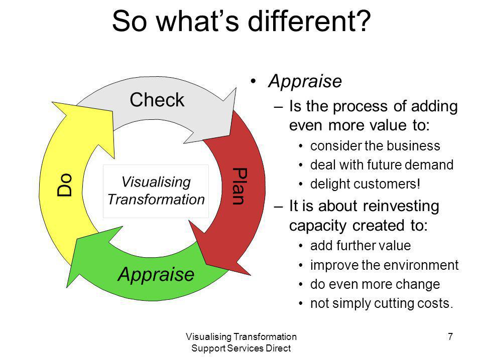 Visualising Transformation Support Services Direct Host tools and practices From fact finding and workshops develop: –Risk register, for the intervention and work –Project plan, including critical issues –PiD?… hopefully high level, to wean off –Benefits Analysis, update constantly –Issues log, recorded at every session Effectively … anything that the host finds comforting to begin with, but: –Make them aware of value losses, the cost of governance and lost opportunities* –*The more restrictions and control, the less will be achieved.