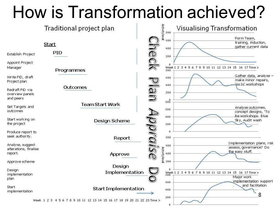 Visualising Transformation Support Services Direct How is Transformation achieved? 8