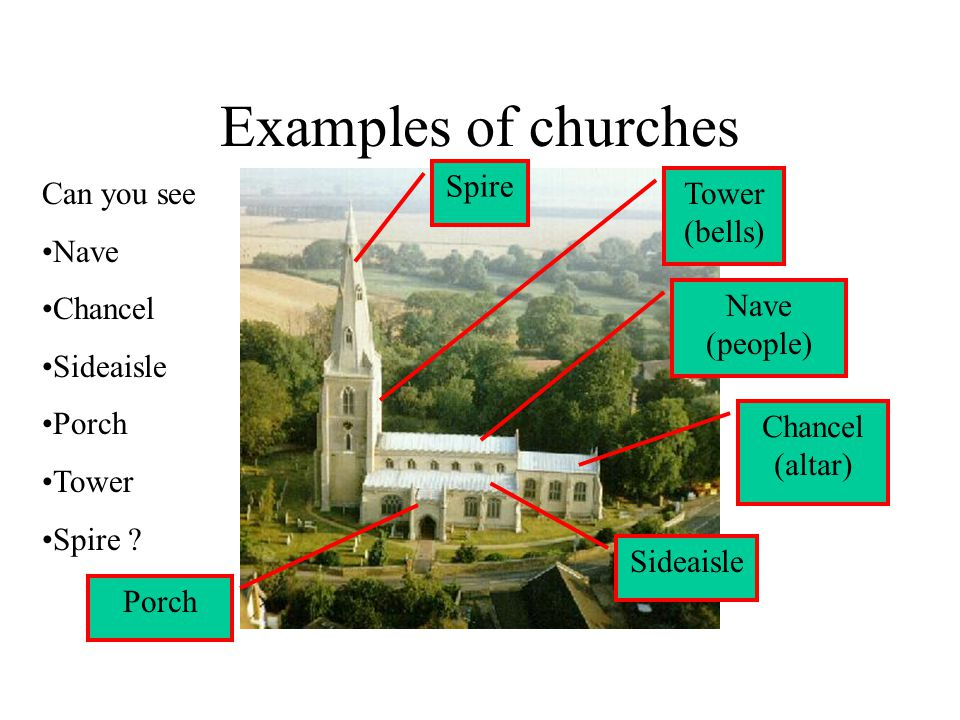 Examples of churches Nave (people) Sideaisle Porch Tower (bells) Chancel (altar) Can you see Nave Chancel Sideaisle Porch Tower Spire .