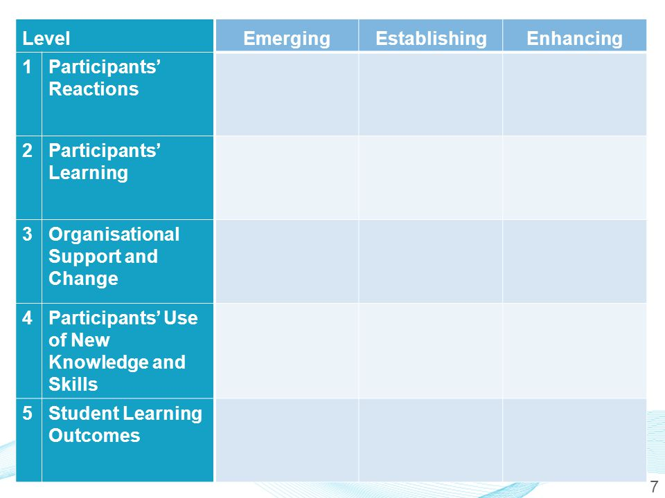 8 Level 3 Organisational Support and Change Emerging Establishing Enhancing