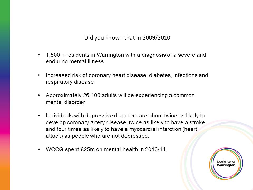 Did you know - that in 2009/2010 1,500 + residents in Warrington with a diagnosis of a severe and enduring mental illness Increased risk of coronary h