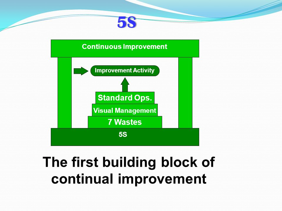 The first building block of continual improvement Continuous Improvement Improvement Activity Standard Ops. Visual Management 7 Wastes 5S