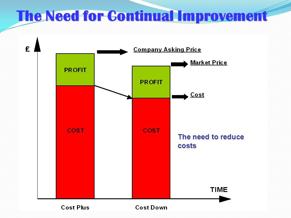 The first building block of continual improvement Continuous Improvement Improvement Activity Standard Ops.