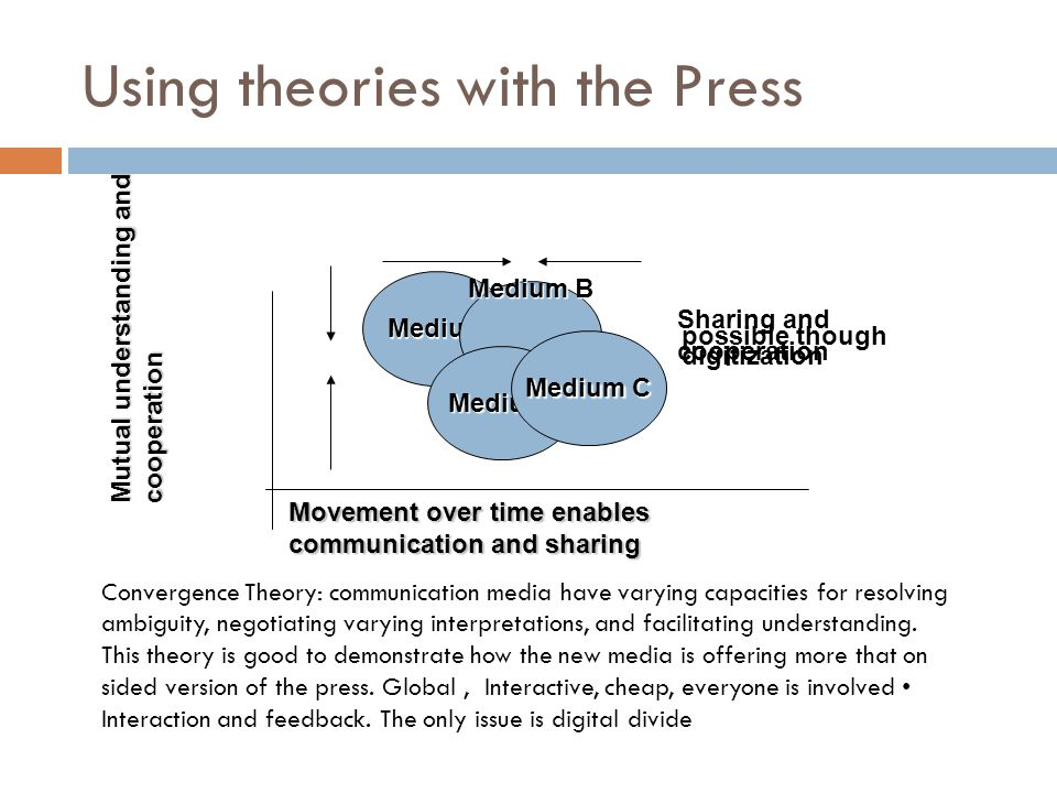 Using theories with the Press Convergence Theory: communication media have varying capacities for resolving ambiguity, negotiating varying interpretat