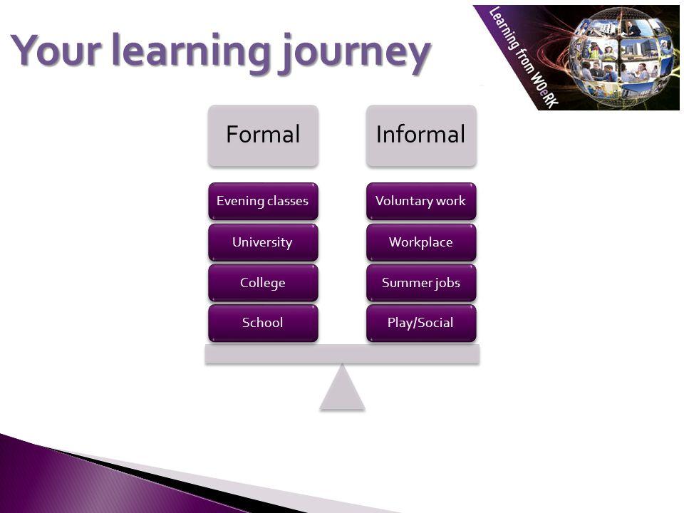 Your learning journey FormalInformal Play/SocialSummer jobsWorkplaceVoluntary workSchoolCollegeUniversityEvening classes