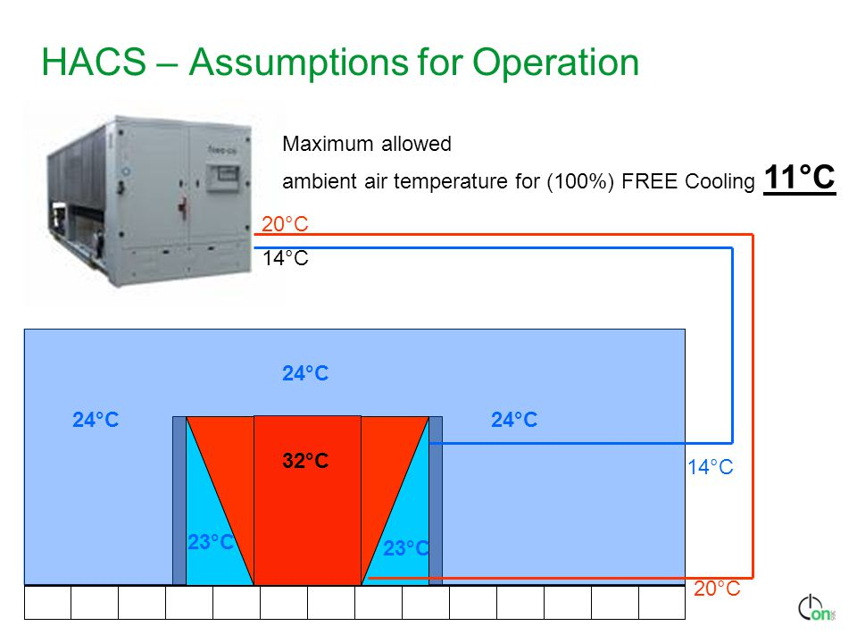 HACS – Assumptions for Operation Maximum allowed ambient air temperature for (100%) FREE Cooling 11°C 14°C 20°C 32°C 24°C 20°C 14°C 24°C 23°C