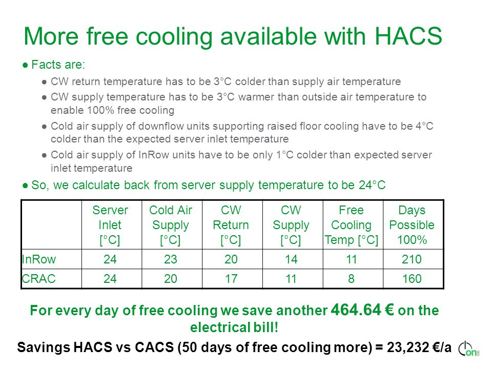 More free cooling available with HACS ●Facts are: ●CW return temperature has to be 3°C colder than supply air temperature ●CW supply temperature has to be 3°C warmer than outside air temperature to enable 100% free cooling ●Cold air supply of downflow units supporting raised floor cooling have to be 4°C colder than the expected server inlet temperature ●Cold air supply of InRow units have to be only 1°C colder than expected server inlet temperature ●So, we calculate back from server supply temperature to be 24°C Server Inlet [°C] Cold Air Supply [°C] CW Return [°C] CW Supply [°C] Free Cooling Temp [°C] Days Possible 100% InRow2423201411210 CRAC242017118160 For every day of free cooling we save another 464.64 € on the electrical bill.